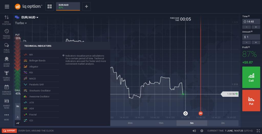 Platforma brokera patří mezi nejlepší na trhu