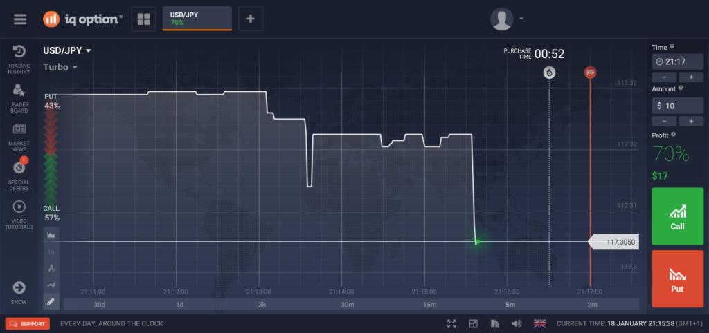 Recenze IQ Option - obchodní platforma brokera