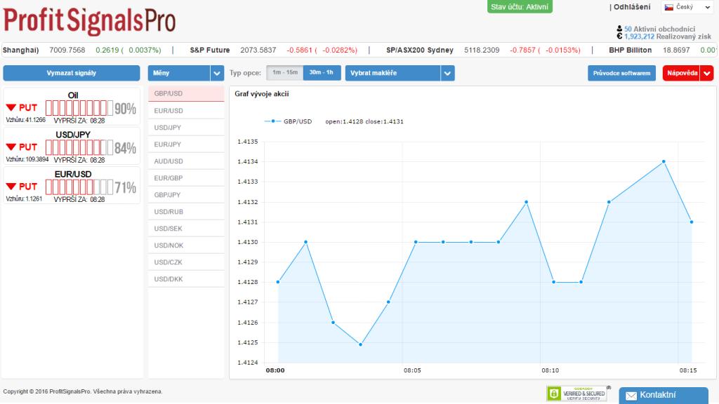 Recenze ProfitSignalsPro - ukázka obchodních signálů