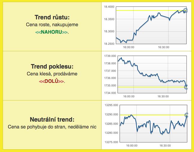 """Nefunkční """"trendová"""" strategie"""