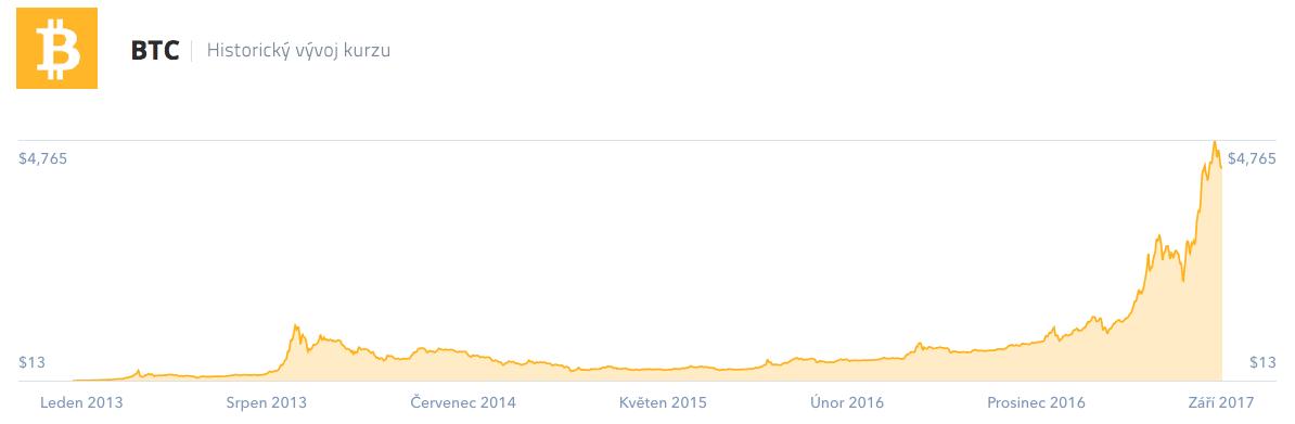 Voncert Open End on Bitcoin - Investerest